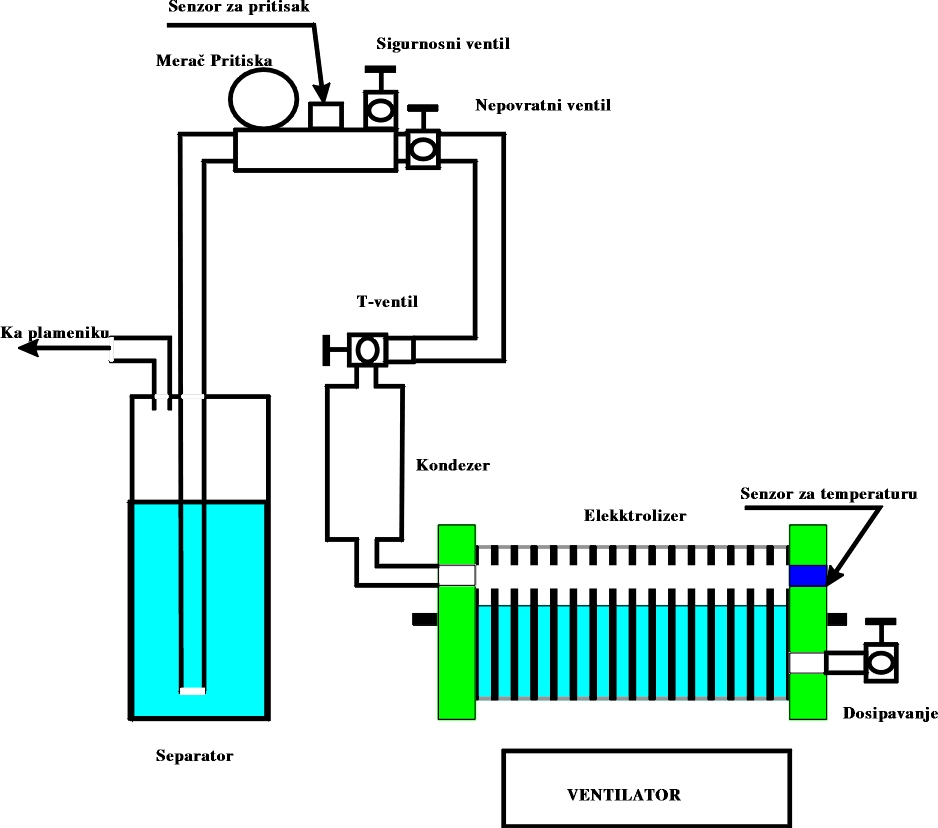 this generator is a kind of electrolyser which produces a mixture of  hydrogen and oxygen from water  this gas has been called the brown's gas by  the